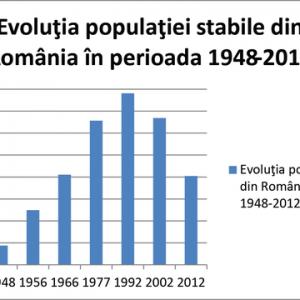 alex-udrea-imagine-evoluția populatiei