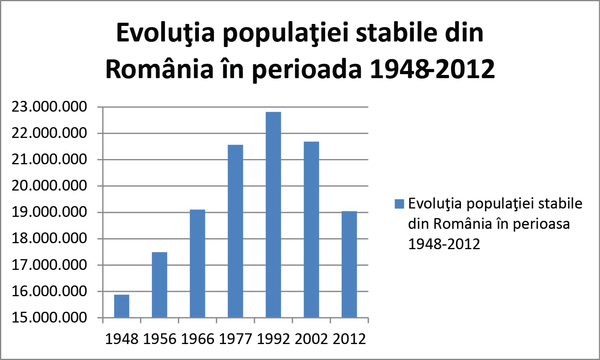 alex-udrea-imagine-evoluția populatiei